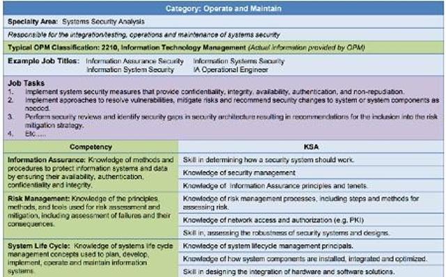 Map Jobs to Framework Specialties