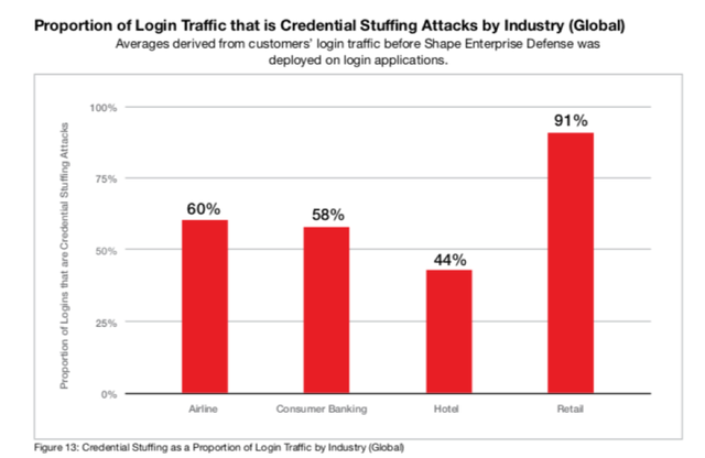 Cost of Credential Stuffing
