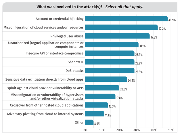 How Are Cloud Security Incidents Playing Out?