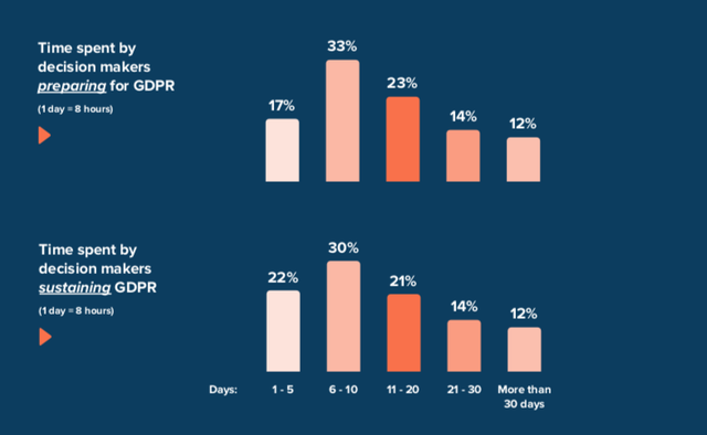 Time Spent on GDPR Compliance Will Remain High