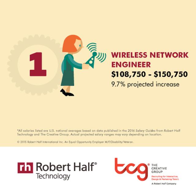 Wireless Network Engineer