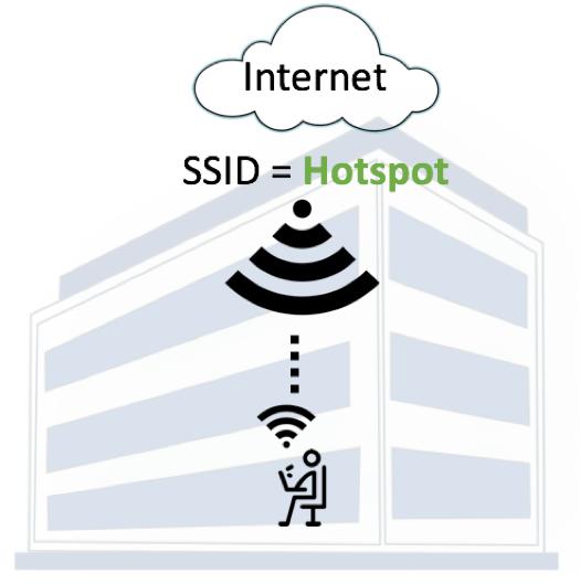 Internet-SSID-Hotspot.png