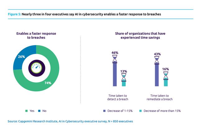 Advantages of AI