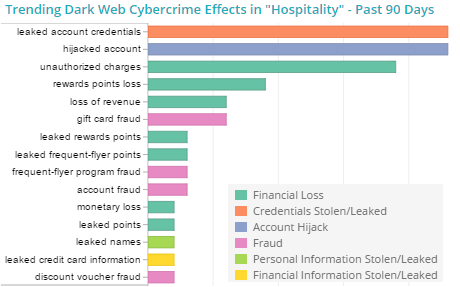 Hospialiy-threats-on-DarkWeb.png