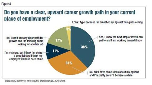 High Confidence In Current Employer