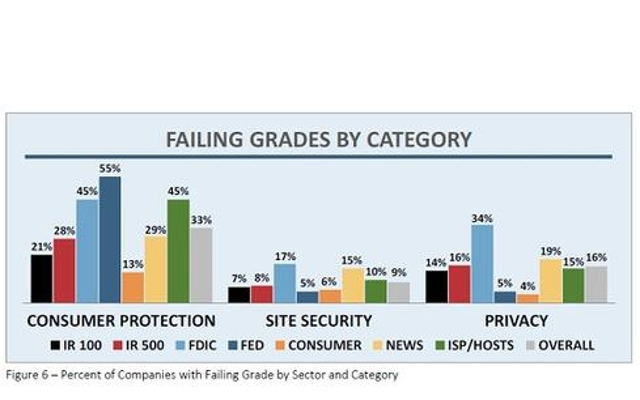 'Consumer Protection' Failures