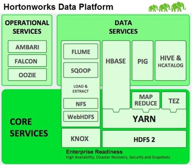 Hortonworks Pursues Open Source Path
