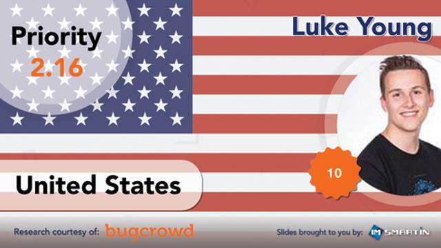 #2 | United States | Luke Young