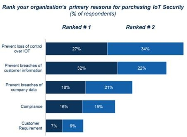 Top Reasons for IoT Security Purchases