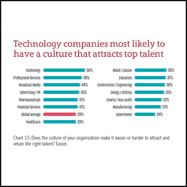 Culture That Attracts Top Talent