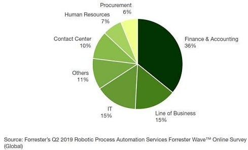 forrester-RPA-chart.jpg