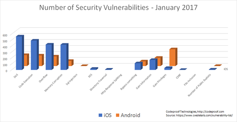 January-Vulns-apple-v-android.png