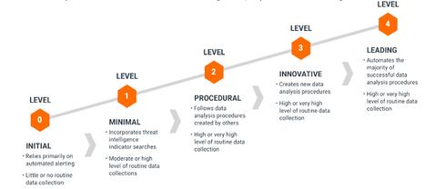 SQRRL-maturity-model.png