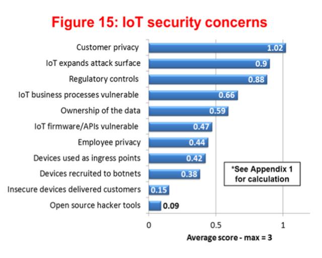 Biggest Security Concerns