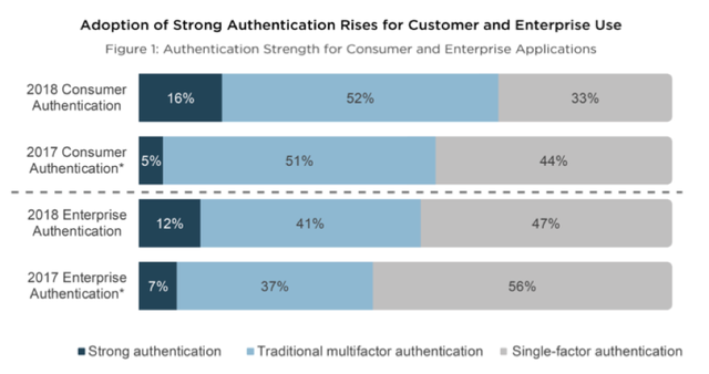 Good News: Strong Authentication on the Rise