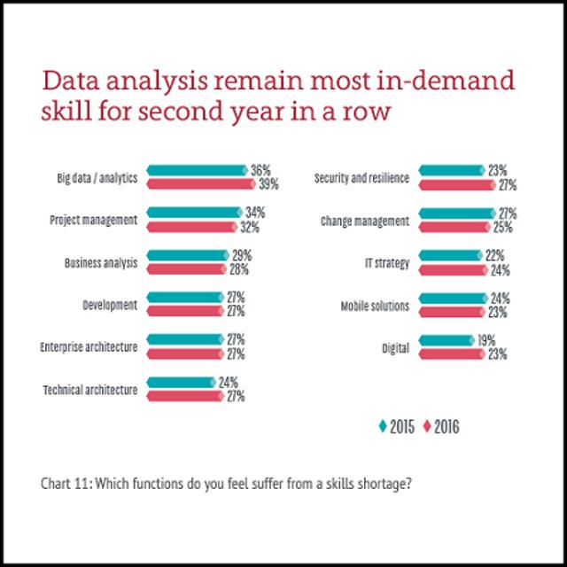 Most In-Demand Skill