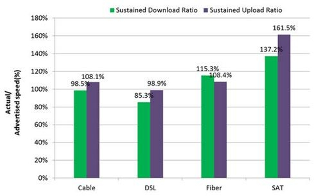 Significant improvements in service qualityDirect-satellite Internet routinely delivers much more bandwidth than the provider