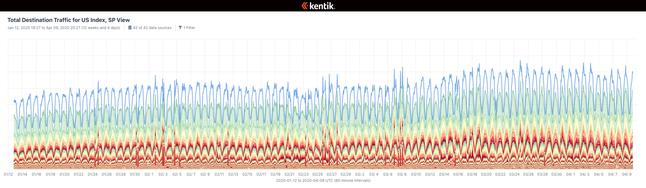 RL-kentik-total-dest-traffic.png
