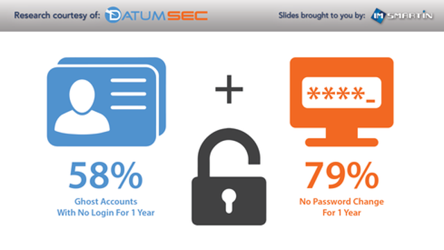 Many SMBs Fail At User-Account Best Practices