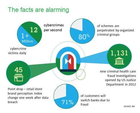 10 Ways To Fight Digital Theft & Fraud