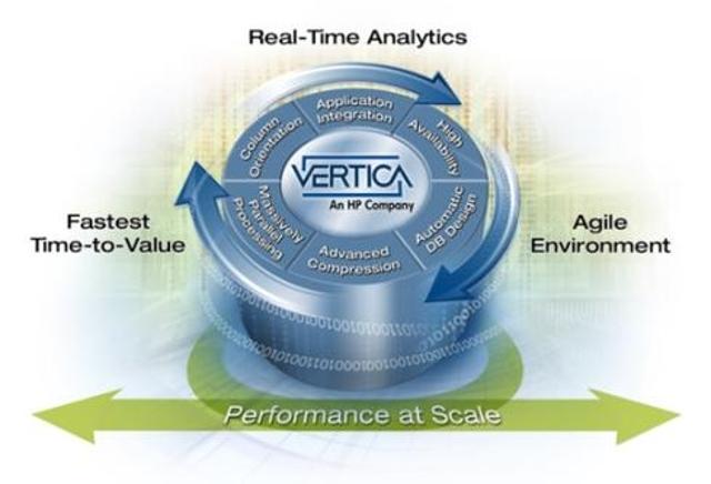 HP HAVEn architecture taps Vertica