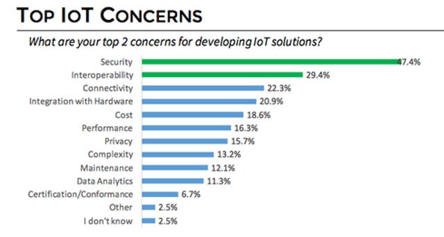 Top IoT Developer Concerns