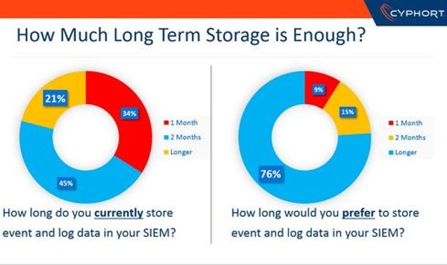 More Long-Term Storage is Needed