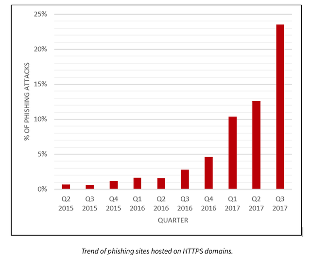 SSL Attack Growth Outstrips Overall SSL Encryption Growth