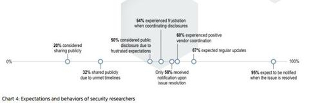 2. Security researchers expect a response from vendors, but more than half find disclosure frustrating.
