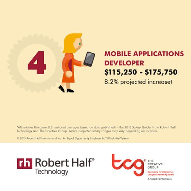 Mobile Applications Developer