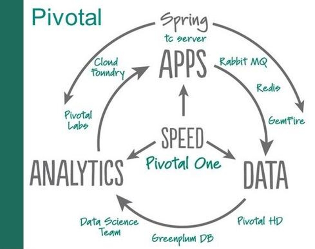 Pivotal eyes cloud, big data, and app development