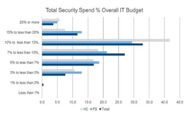 IoT's Slice of IT Security Spend
