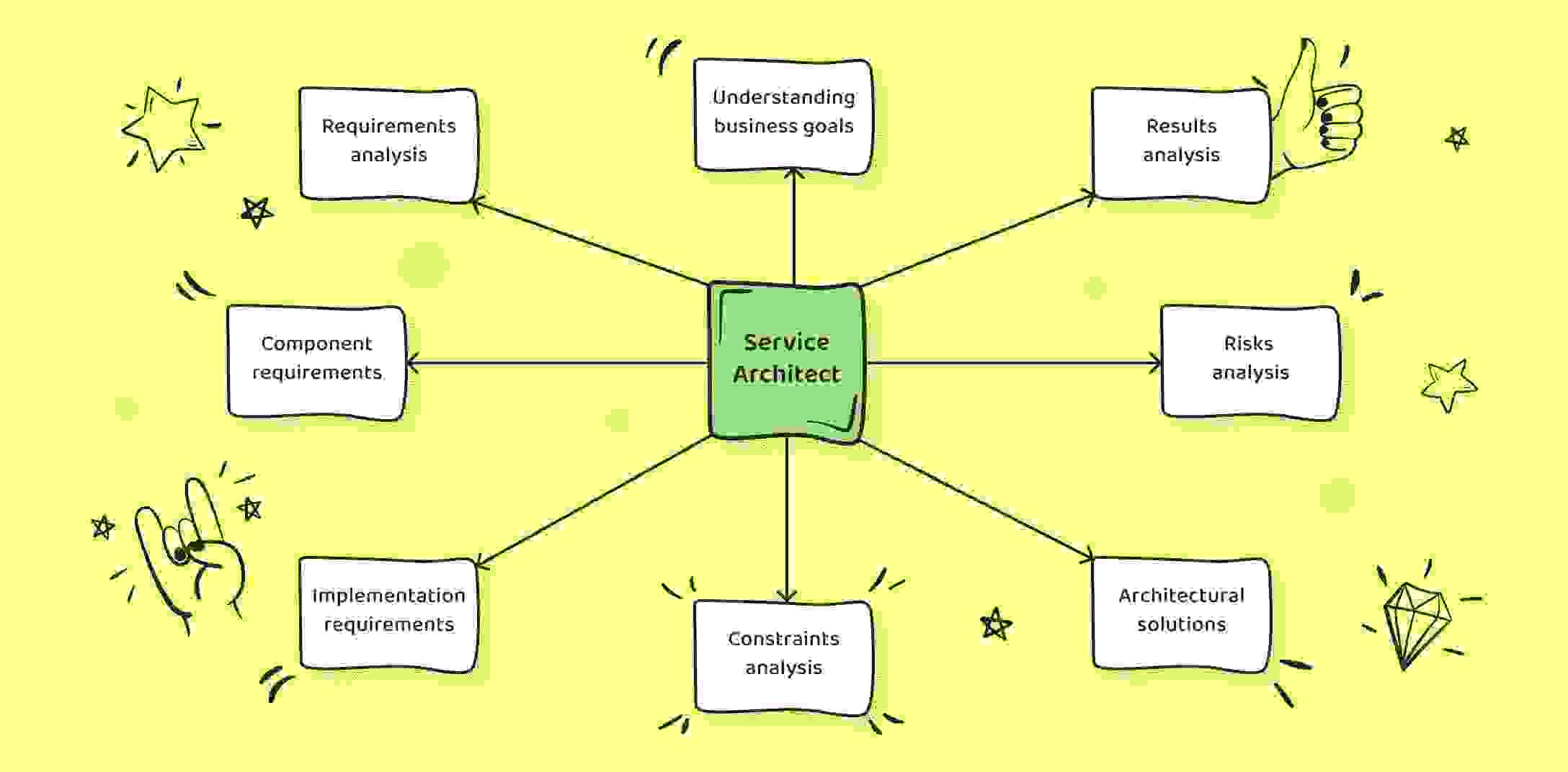 A scheme showing Service Architect responsibilities