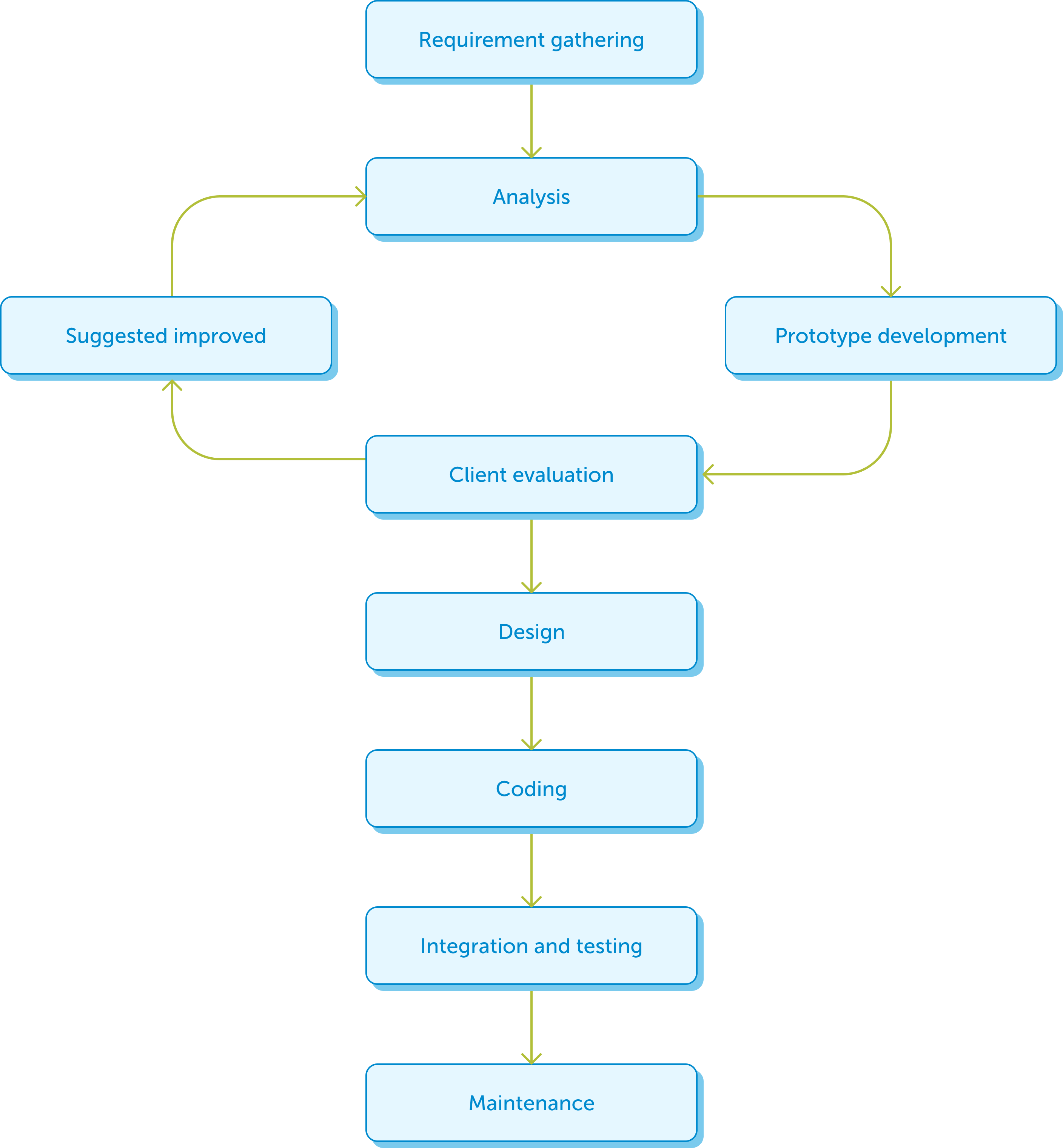 Evolutionary prototyping model flow
