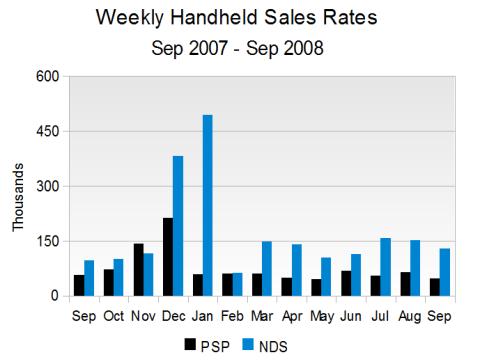 Weekly Handheld Sales Rates