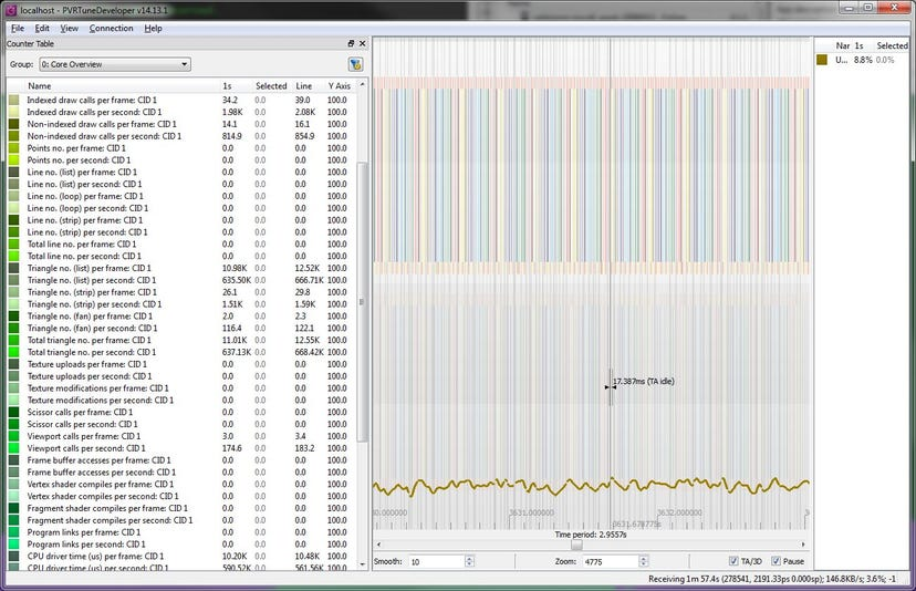 PVRTune can be used during benchmark development
