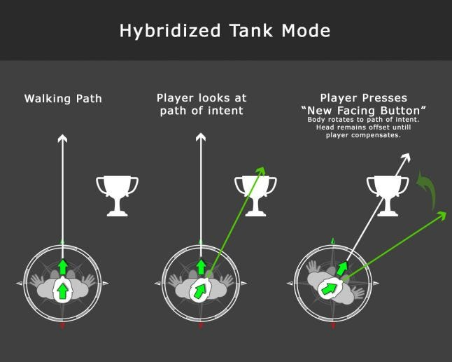 A diagram showing hybrid VR locomotion, combining head look and snap turns