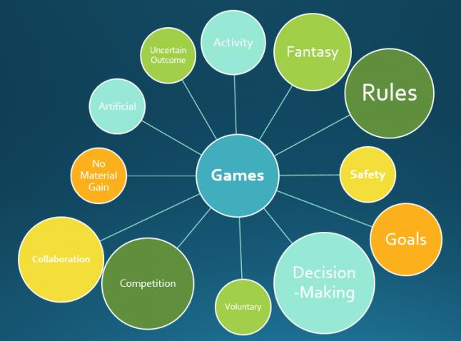 Brainstorming Games
