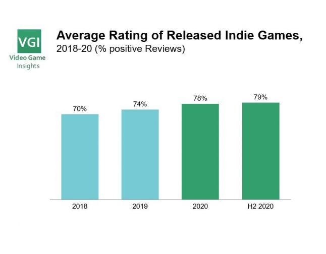 Steam game reviews, 2020