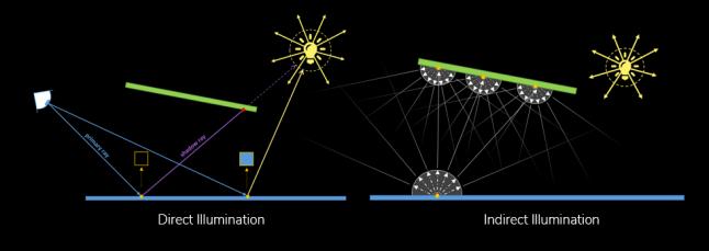 Direct_vs_Indirect_Lighting