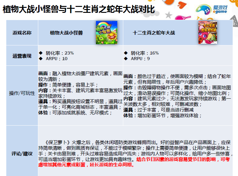 Android app store China game performance review