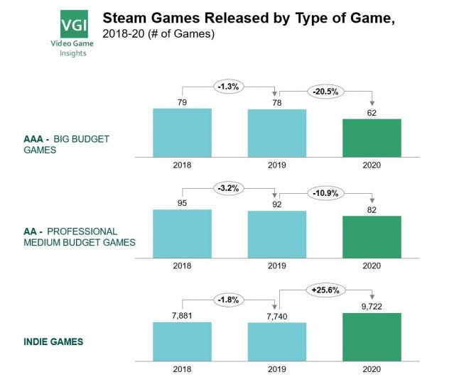 AAA and indie games released on Steam, 2018-2020