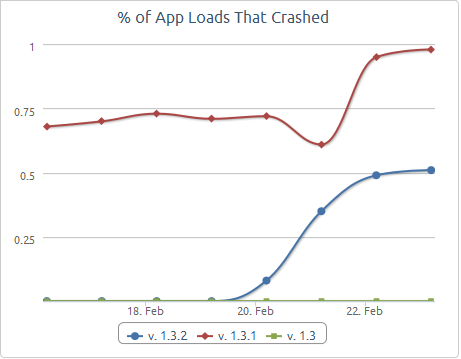 Number of crashes in version 1.3.2 vs 1.3.1