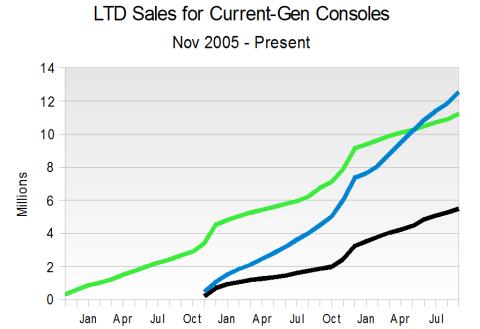 LTD Console Sales