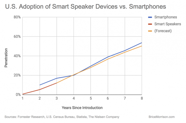 U.S. Adoption of Smart Speakers vs. Smartphones