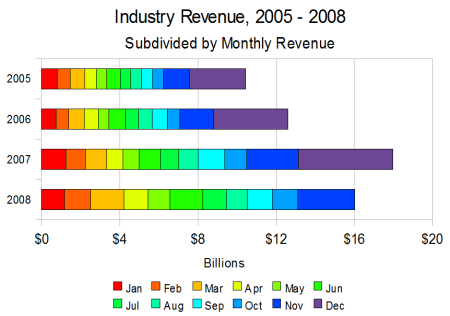 Industry Revenue November 2008
