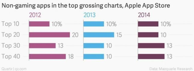 Non-gaming mobile apps in iOS top grossing