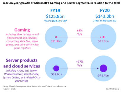 Graphs show that Microsoft's Gaming revenue has increased 2% between FY19 and FY20 to $11.6 billion.