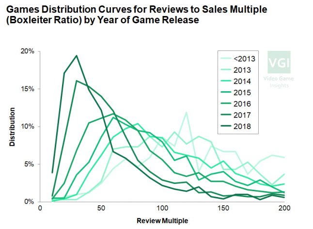 How video game sles to reviews ratio distribution has changed over time