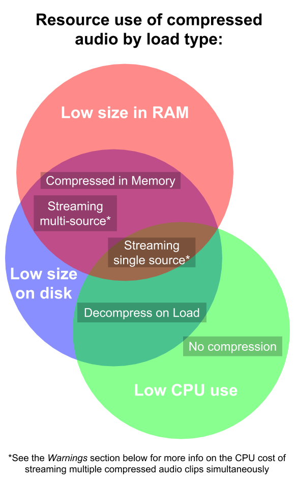 Compressed_20audio_20resource_20use_20Venn_20diagram_20(fixed).png